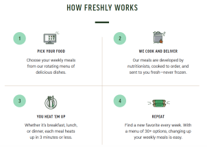 how-freshly-works